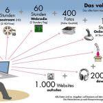 Telekom erklärt was man mit 75GB so alles machen kann