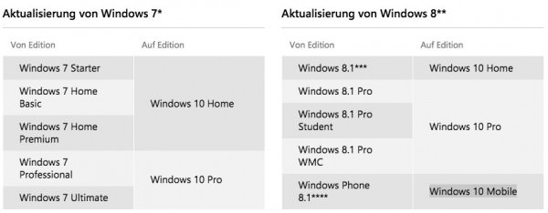 Windows-10-Aktualisierungs-Editionen
