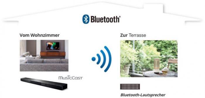 Yamaha MusicCast Streamen Bluetooth