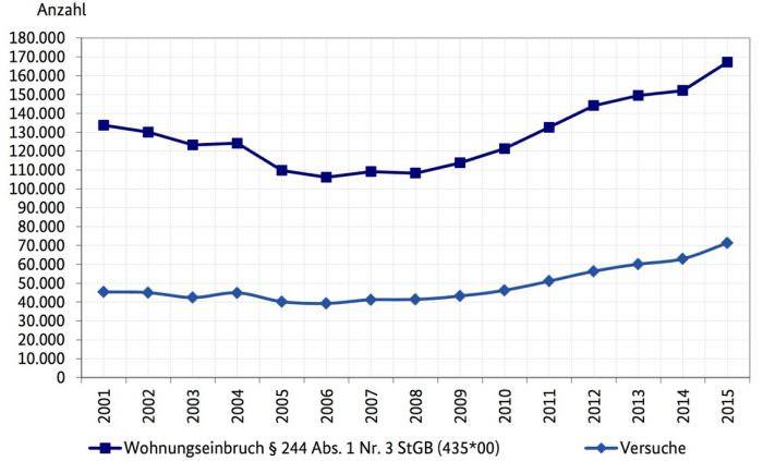 statistik-wohnungseinbruchdiebstahl