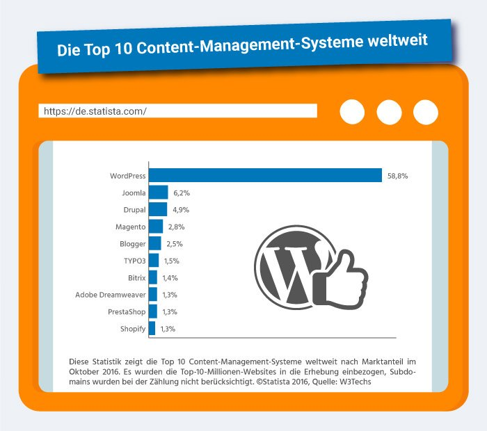 wordpress-hosting1