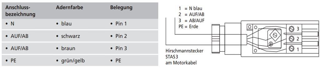 Homematic Markise Integrieren Und Steuern Teil 01