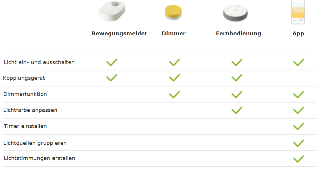 IKEA TRÅDFRI Smarte Beleuchtung – Test und Erfahrungsbericht ...