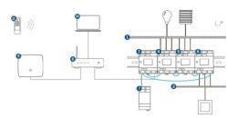 Homematic IP und Homematic IP wired kombinieren - über die Cloud oder die CCU3
