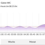 Diagramme mit Homematic IP - über das Dashboard von Conrad Connect