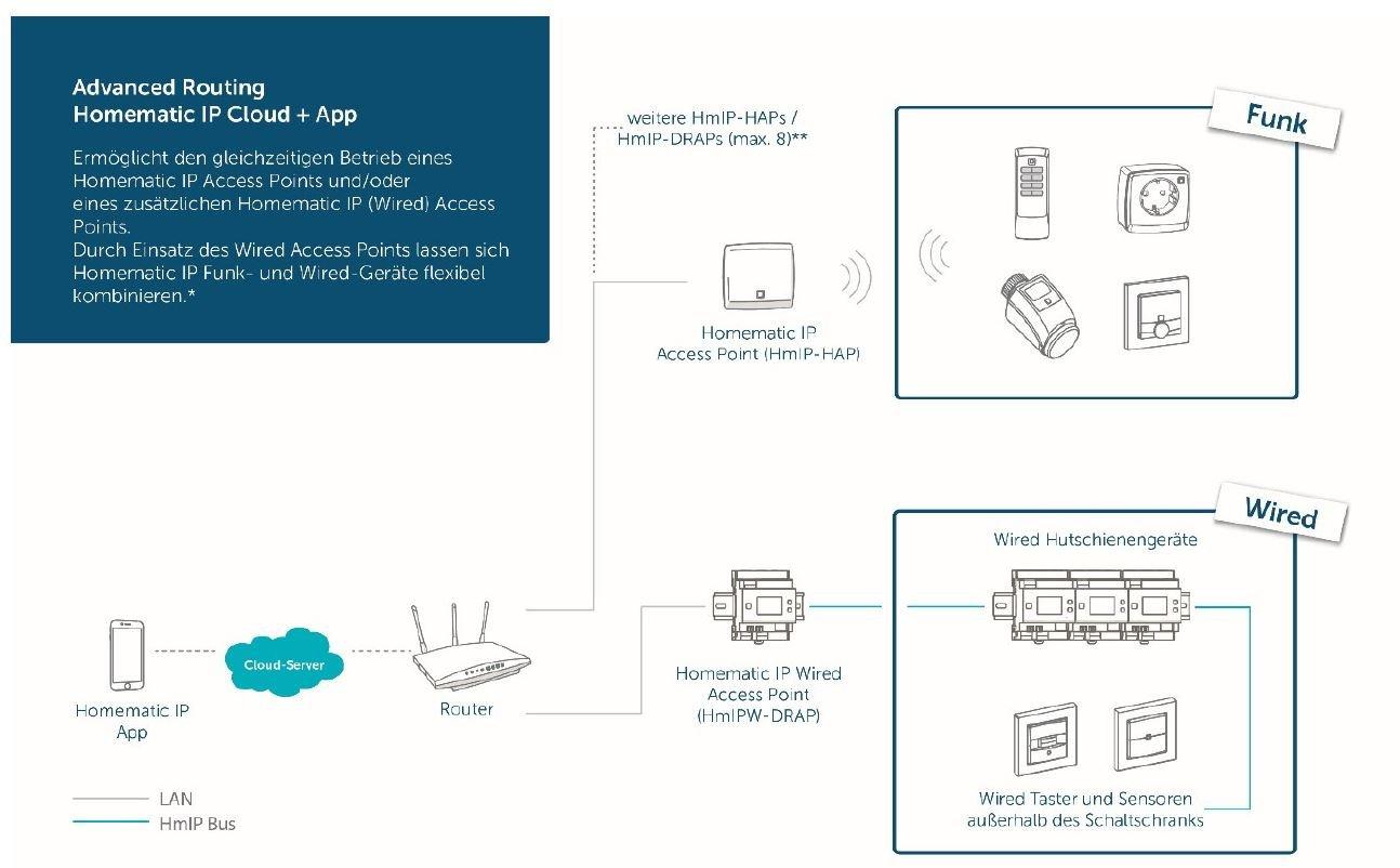 Homematic IP wired – jetzt auch in der Cloud und über die App ...